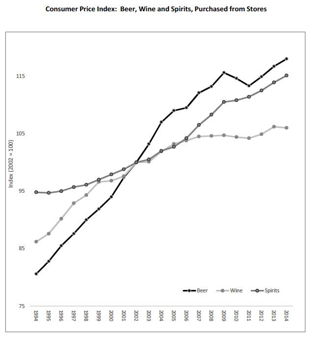 Cenový index piva vína a tvrdého alkoholu v Kanadě