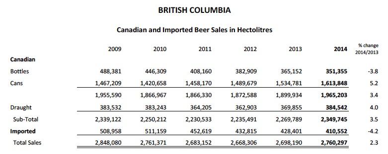 Pití piva v Britské Kolumbii Kanada